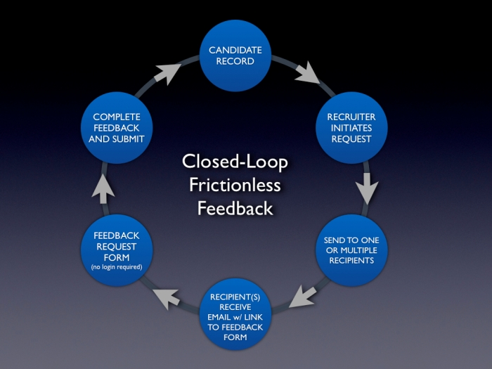 Frictionless Feedback